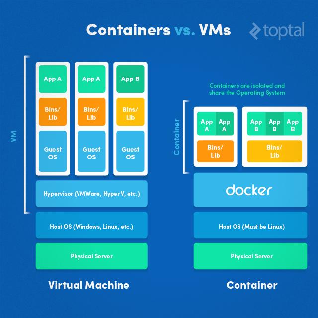 Docker VM
