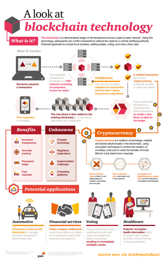 blockchain-infographic.0-565x896